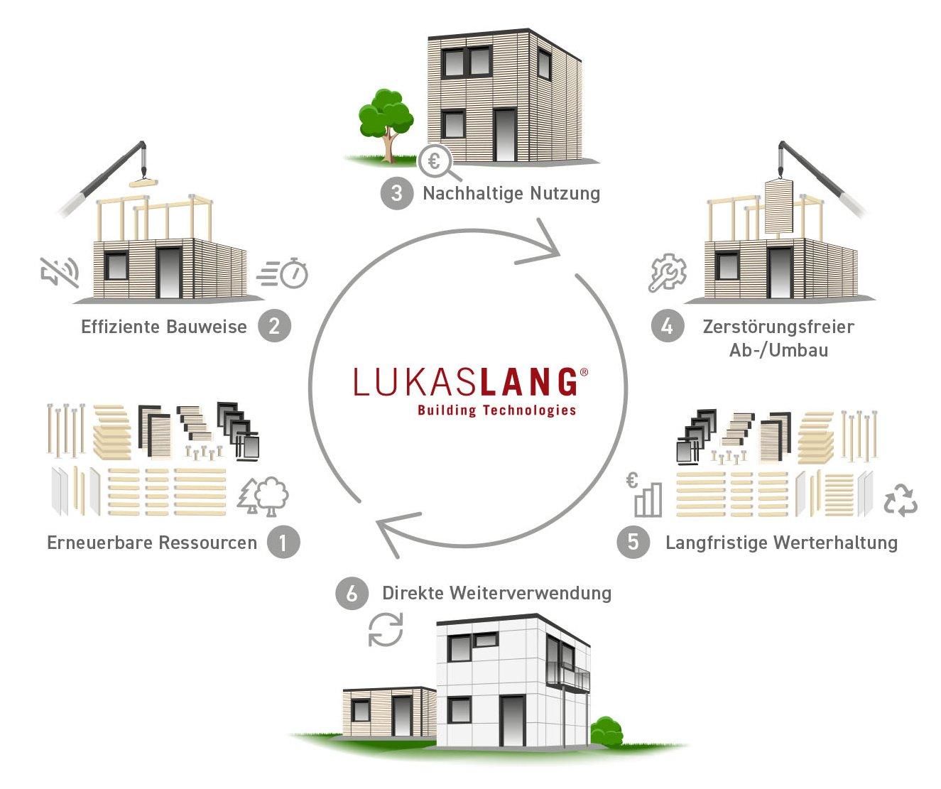 Lukas Lang Building Technologies GmbH - Circular-Network-System